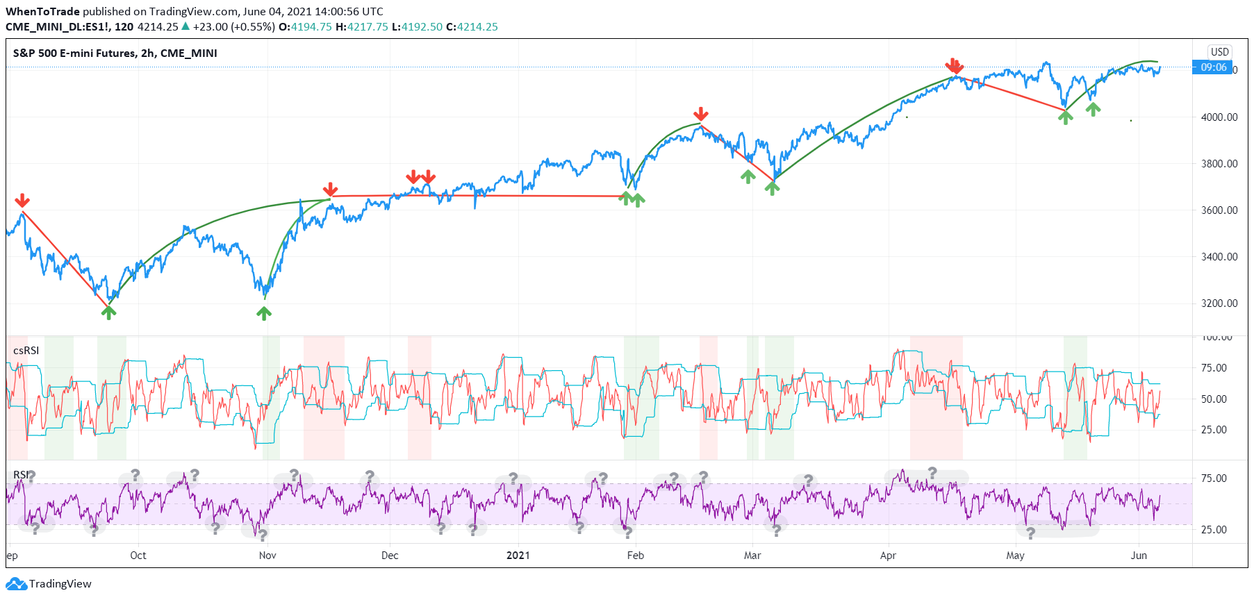 Cyclic Smoothed RSI Indicator with Mulit-Timeframe filtering